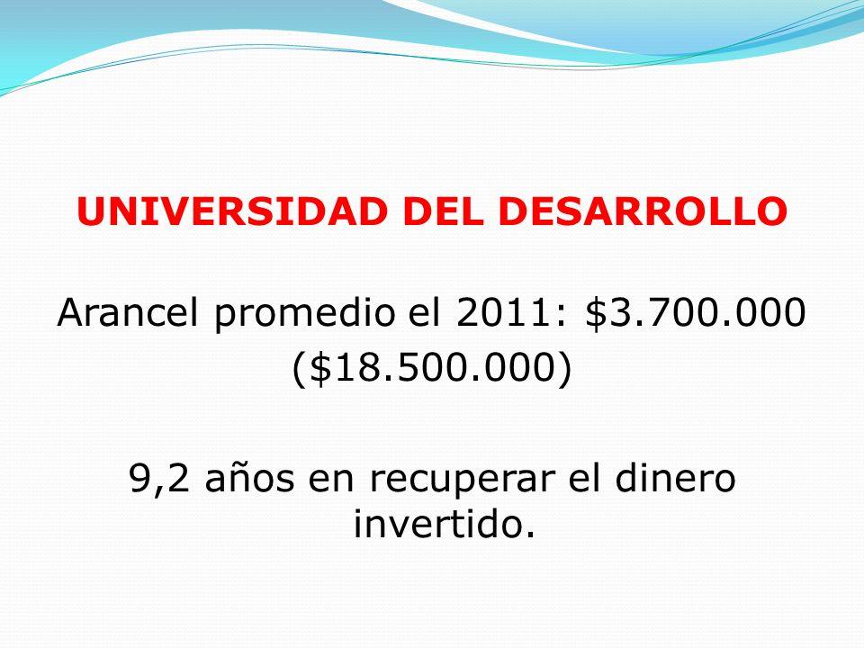 UNIVERSIDAD DEL DESARROLLO Arancel promedio el 2011: $3.700.000 ($18.500.000) 9,2 años en recuperar el dinero invertido.