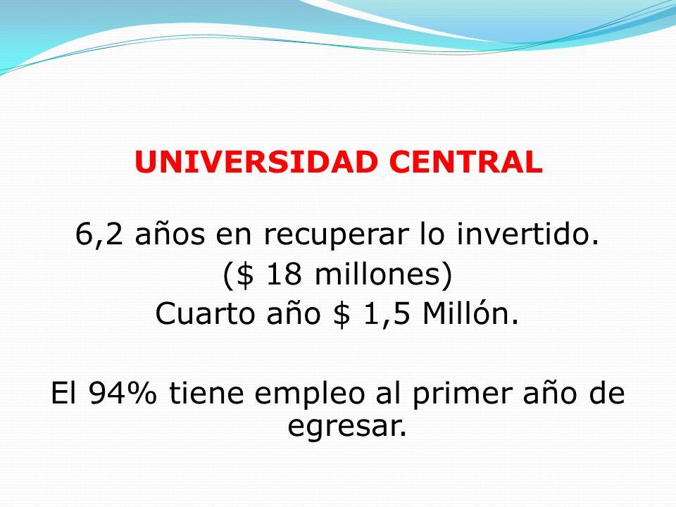 UNIVERSIDAD CENTRAL 6,2 años en recuperar lo invertido. ($ 18 millones) Cuarto año $ 1,5 Millón. El 94% tiene empleo al primer año de egresar.