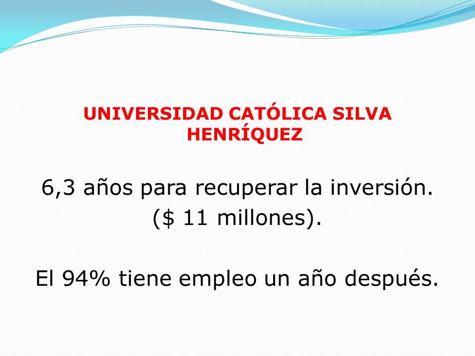 UNIVERSIDAD CATÓLICA SILVA HENRÍQUEZ 6,3 años para recuperar la inversión. ($ 11 millones). El 94% tiene empleo un año después.