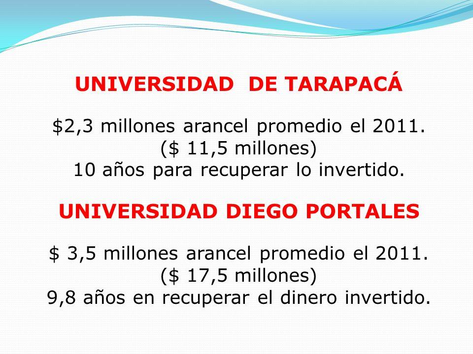 UNIVERSIDAD DE TARAPACÁ $2,3 millones arancel promedio el 2011. ($ 11,5 millones) 10 años para recuperar lo invertido. UNIVERSIDAD DIEGO PORTALES $ 3,