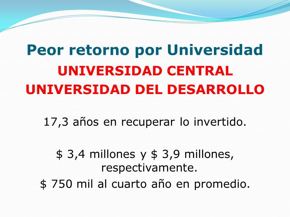 Peor retorno por Universidad UNIVERSIDAD CENTRAL UNIVERSIDAD DEL DESARROLLO 17,3 años en recuperar lo invertido. $ 3,4 millones y $ 3,9 millones, resp