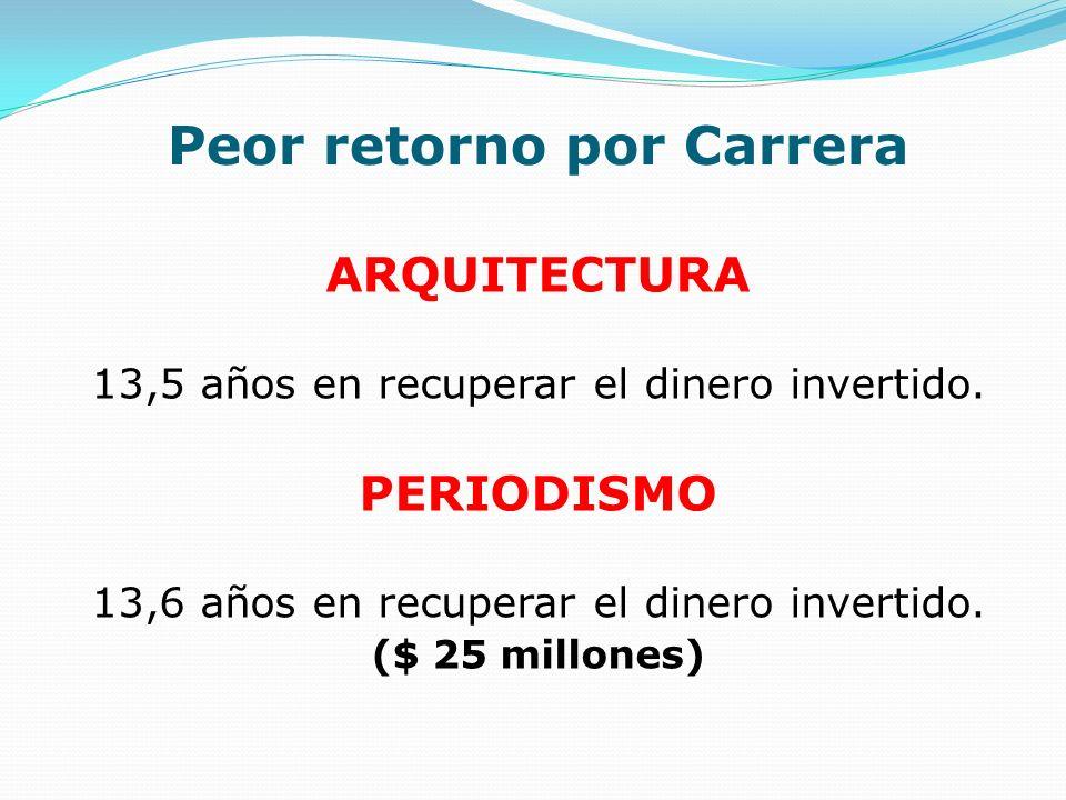 Peor retorno por Carrera ARQUITECTURA 13,5 años en recuperar el dinero invertido. PERIODISMO 13,6 años en recuperar el dinero invertido. ($ 25 millone