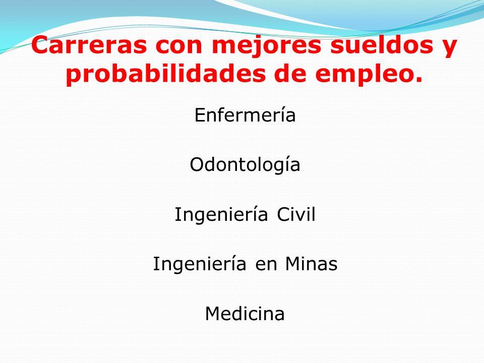 Carreras con mejores sueldos y probabilidades de empleo. Enfermería Odontología Ingeniería Civil Ingeniería en Minas Medicina