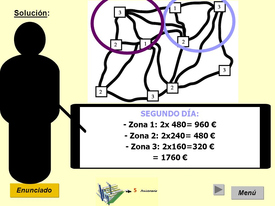 Menú Enunciado SEGUNDO DÍA: - Zona 1: 2x 480= 960 - Zona 2: 2x240= 480 - Zona 3: 2x160=320 = 1760 Solución: