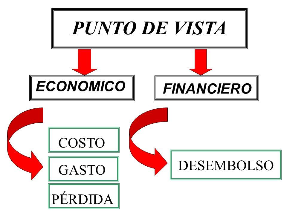 ECONOMICO FINANCIERO PUNTO DE VISTA DESEMBOLSO PÉRDIDA GASTO COSTO