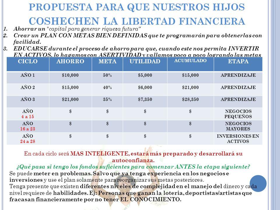 PROPUESTA PARA QUE NUESTROS HIJOS COSHECHEN LA LIBERTAD FINANCIERA 1.