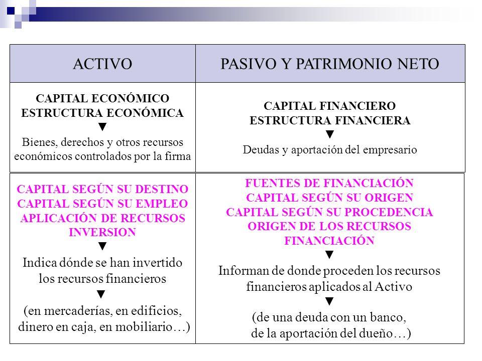 ACTIVOPASIVO Y PATRIMONIO NETO CAPITAL ECONÓMICO ESTRUCTURA ECONÓMICA Bienes, derechos y otros recursos económicos controlados por la firma CAPITAL FI