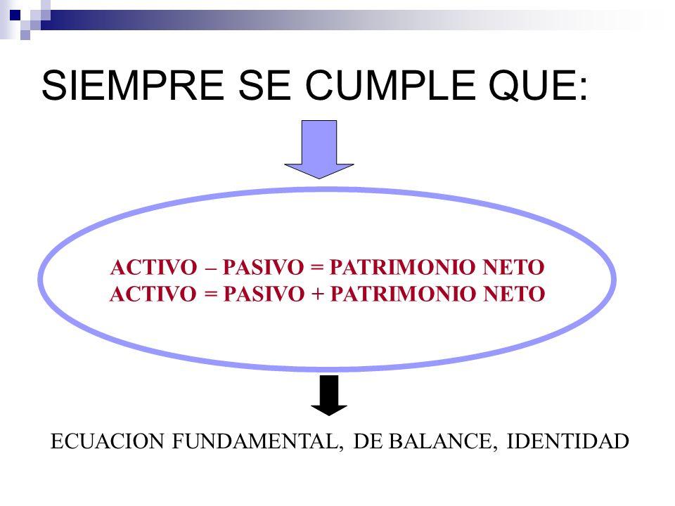 SIEMPRE SE CUMPLE QUE: ACTIVO – PASIVO = PATRIMONIO NETO ACTIVO = PASIVO + PATRIMONIO NETO ECUACION FUNDAMENTAL, DE BALANCE, IDENTIDAD