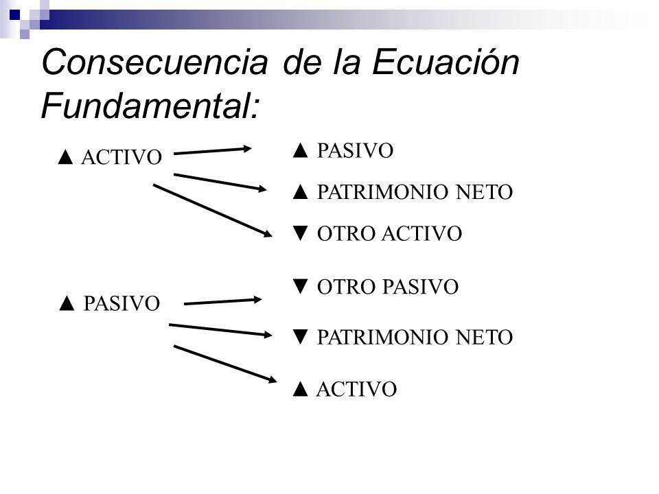 Consecuencia de la Ecuación Fundamental: ACTIVO PASIVO PATRIMONIO NETO OTRO ACTIVO PASIVO OTRO PASIVO PATRIMONIO NETO ACTIVO