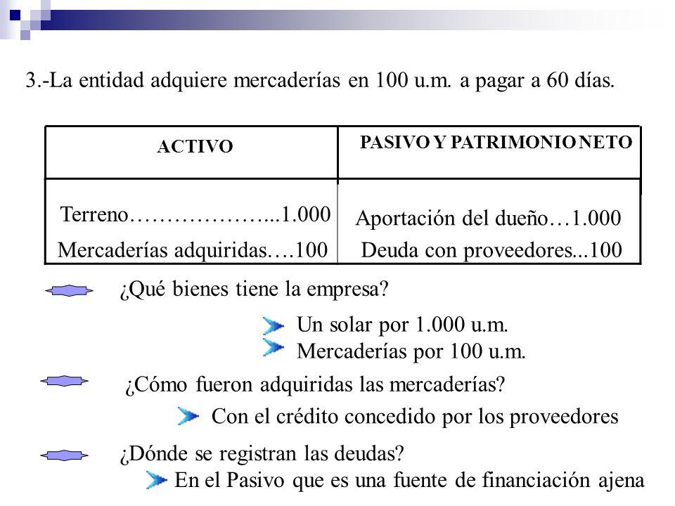 3.-La entidad adquiere mercaderías en 100 u.m. a pagar a 60 días. Terreno………………...1.000 Mercaderías adquiridas….100 Aportación del dueño…1.000 Deuda c