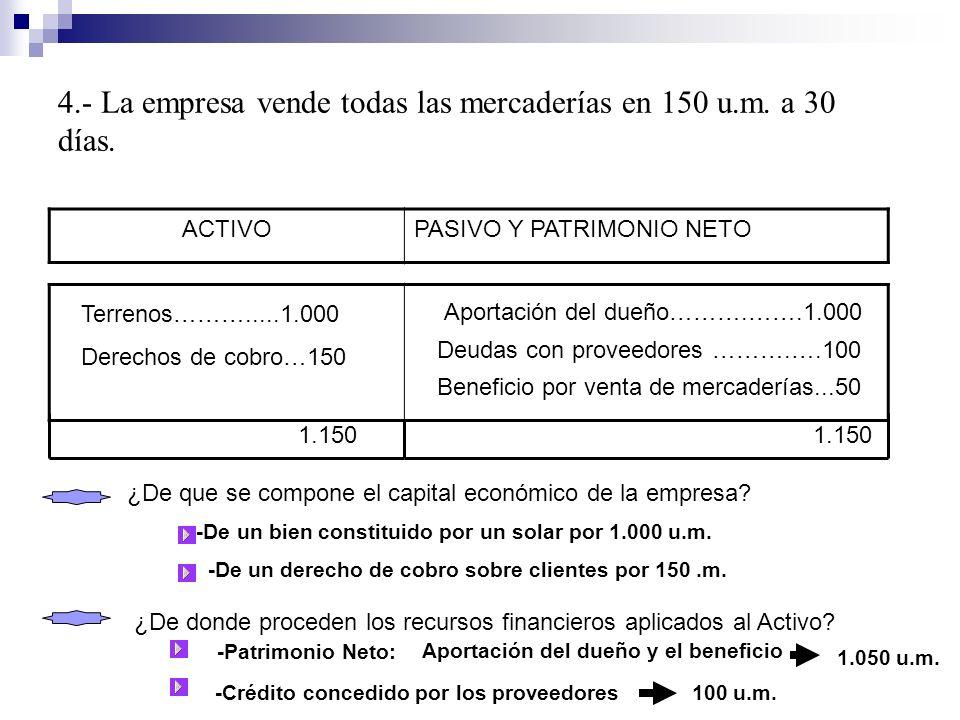 4.- La empresa vende todas las mercaderías en 150 u.m. a 30 días. ACTIVOPASIVO Y PATRIMONIO NETO Terrenos……….....1.000 Derechos de cobro…150 Aportació