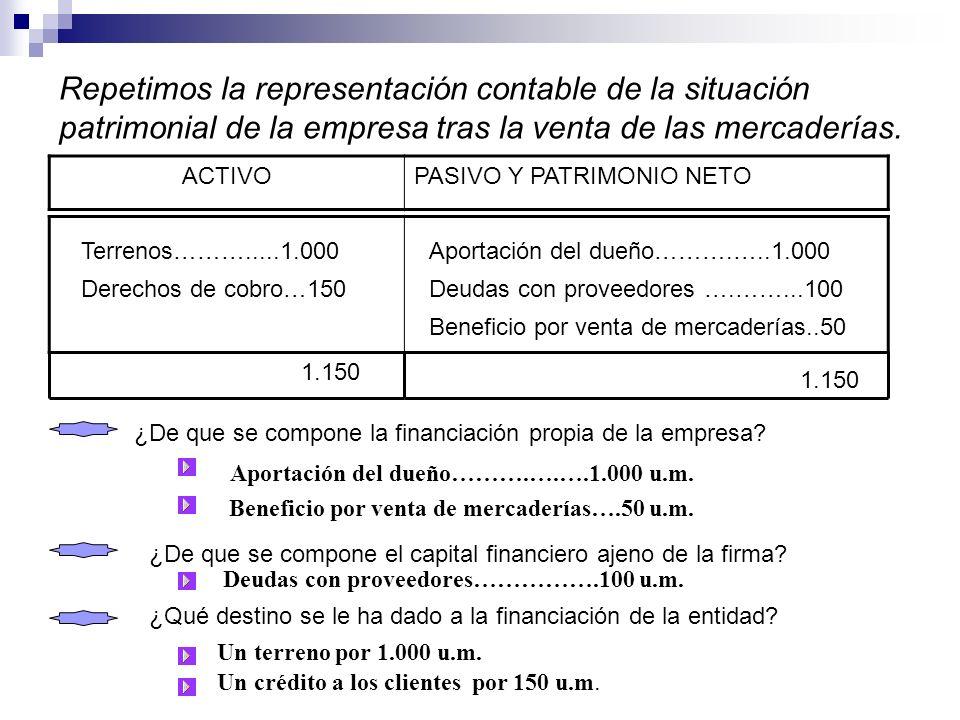 Repetimos la representación contable de la situación patrimonial de la empresa tras la venta de las mercaderías. ACTIVOPASIVO Y PATRIMONIO NETO Terren