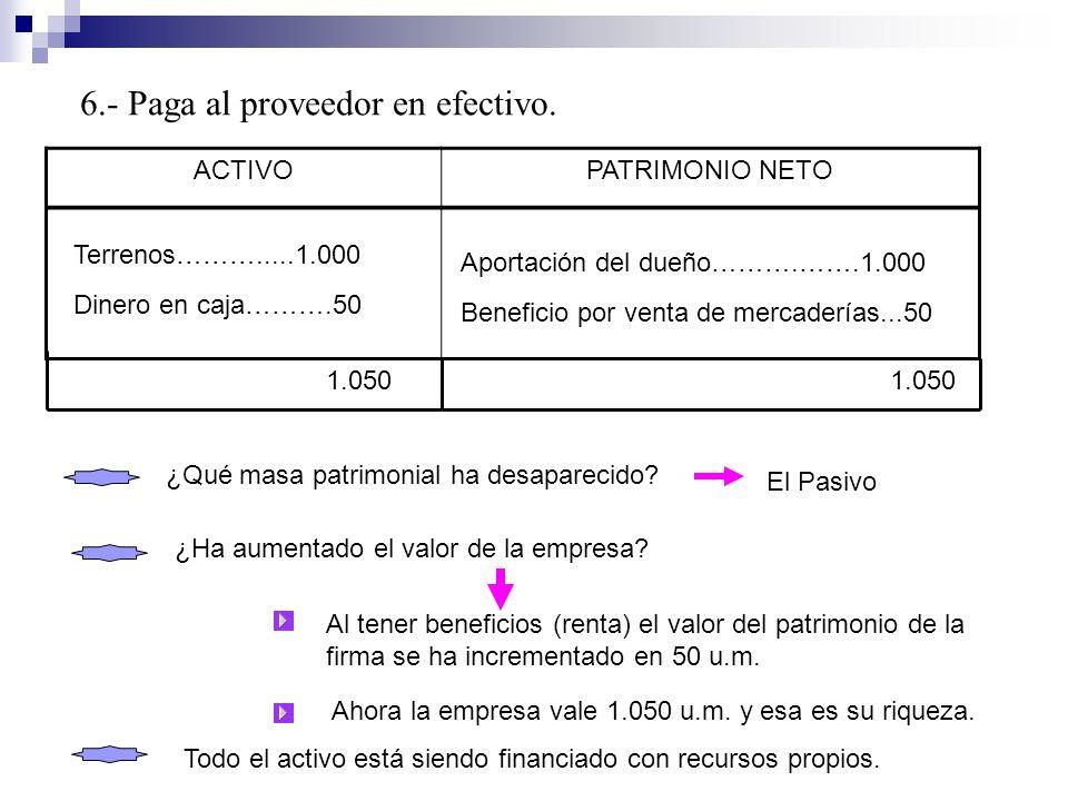 ACTIVOPATRIMONIO NETO Terrenos……….....1.000 Dinero en caja……….50 Aportación del dueño……….…….1.000 Beneficio por venta de mercaderías...50 1.050 ¿Ha au