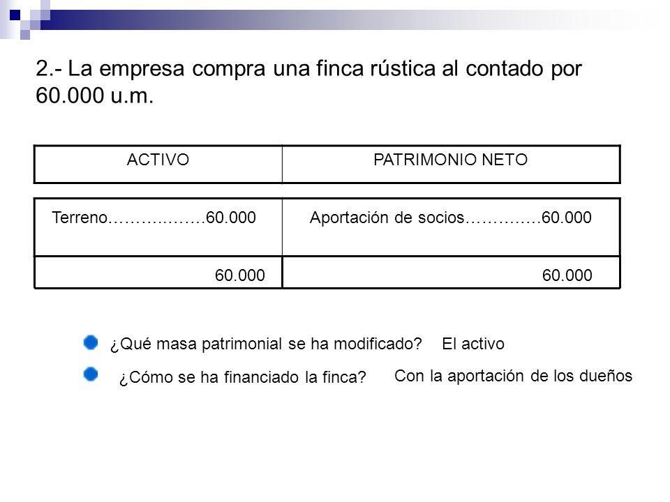 ACTIVOPATRIMONIO NETO Terreno………..…….60.000Aportación de socios……….….60.000 60.000 ¿Qué masa patrimonial se ha modificado?El activo 2.- La empresa com