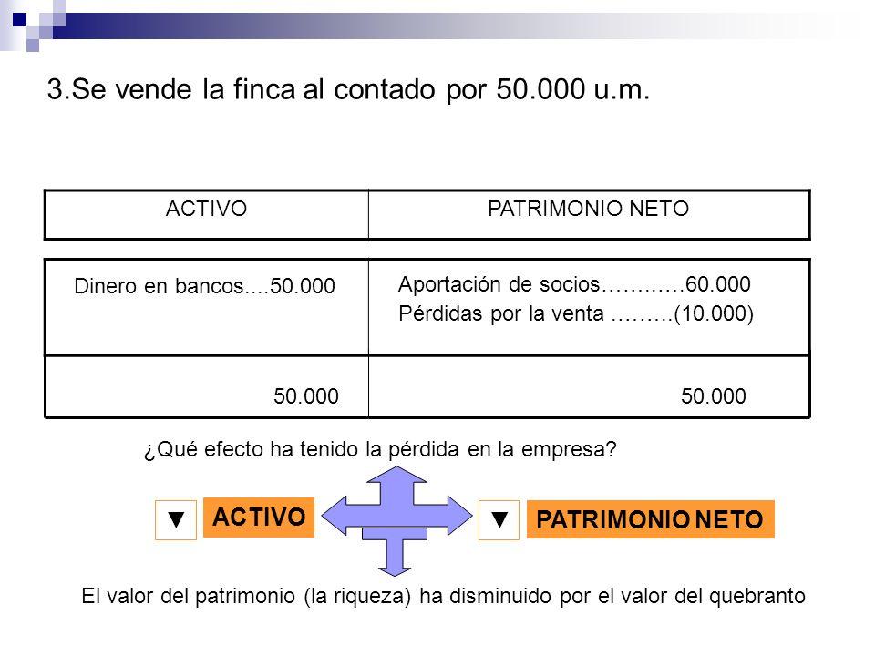 ACTIVOPATRIMONIO NETO Dinero en bancos....50.000 Aportación de socios……..….60.000 50.000 ¿Qué efecto ha tenido la pérdida en la empresa? 3.Se vende la