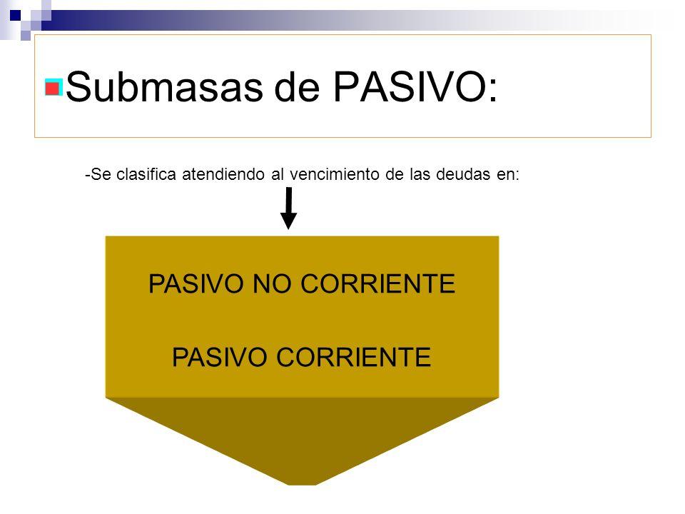 Submasas de PASIVO: PASIVO NO CORRIENTE PASIVO CORRIENTE -Se clasifica atendiendo al vencimiento de las deudas en: