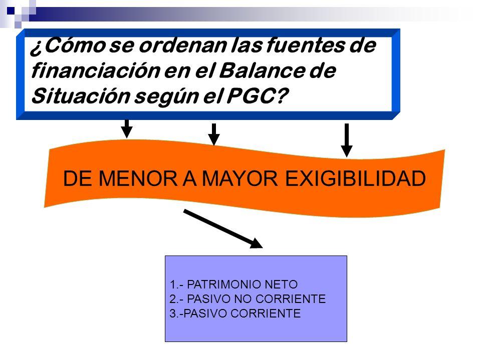 ¿Cómo se ordenan las fuentes de financiación en el Balance de Situación según el PGC? DE MENOR A MAYOR EXIGIBILIDAD 1.- PATRIMONIO NETO 2.- PASIVO NO