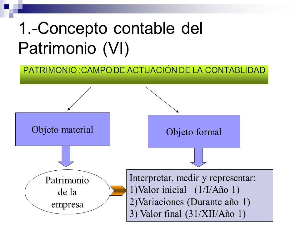 1.-Concepto contable del Patrimonio (VI) PATRIMONIO :CAMPO DE ACTUACIÓN DE LA CONTABLIDAD Objeto material Objeto formal Patrimonio de la empresa Inter