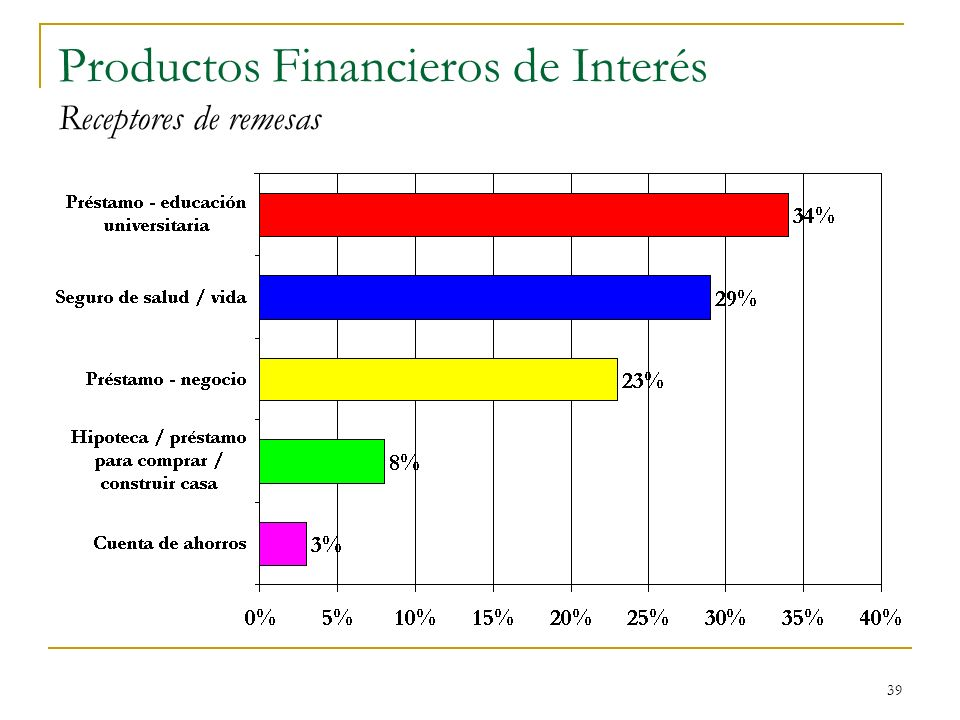 39 Productos Financieros de Interés Receptores de remesas