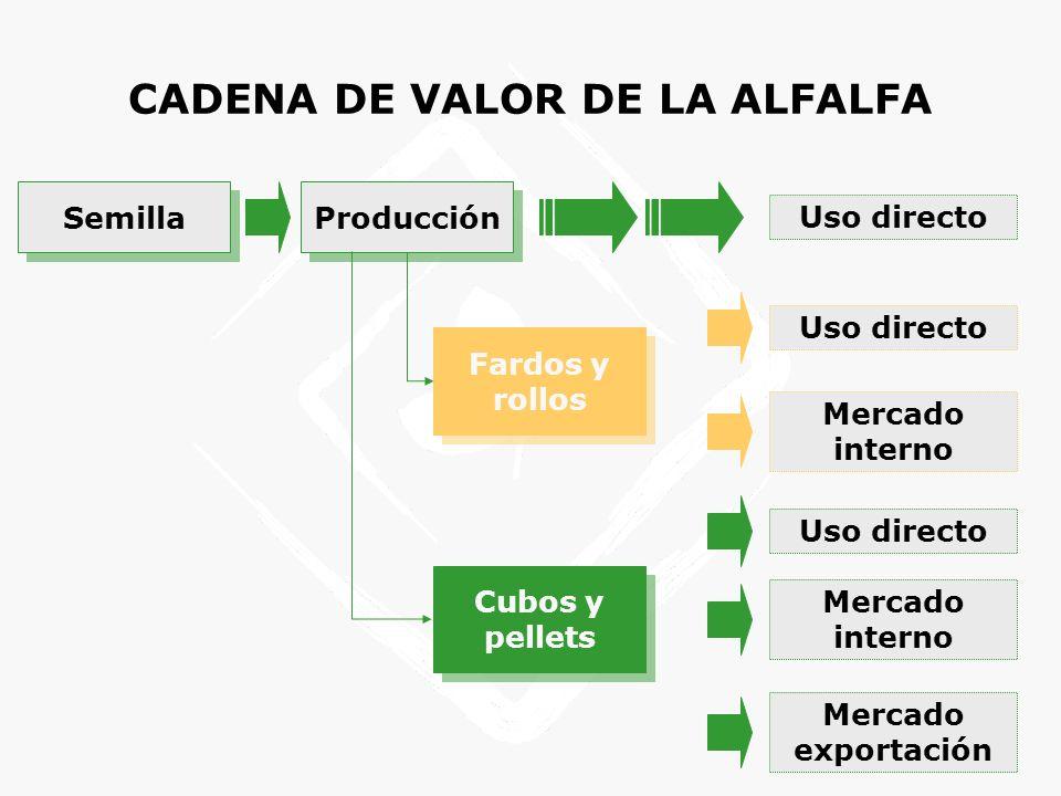 F.O.D.A ALFALFA FORTALEZAS La alfalfa fue, es y seguirá siendo un componente clave en formulaciones alimenticias por las características digestivas de los bovinos.