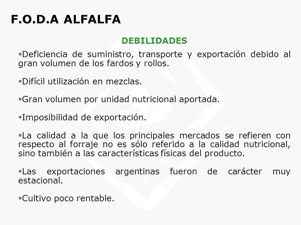 F.O.D.A ALFALFA AMENAZAS Creciente demanda de los países asiáticos, árabes y Europa de cubos de alfalfa.