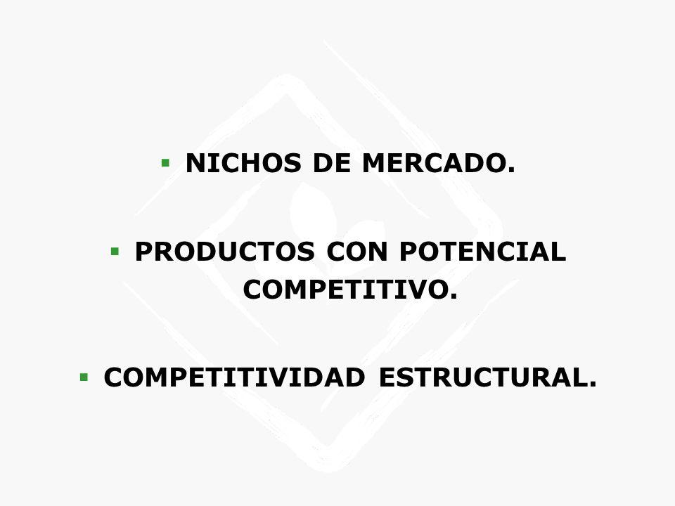NICHOS DE MERCADO. PRODUCTOS CON POTENCIAL COMPETITIVO. COMPETITIVIDAD ESTRUCTURAL.
