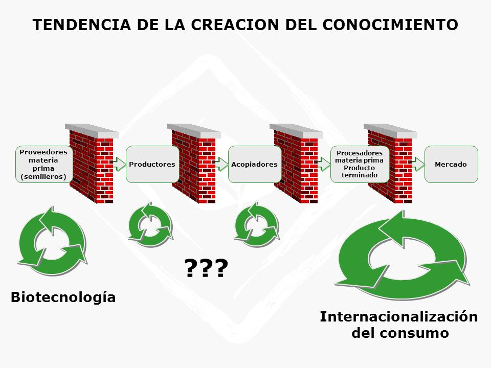COMO LA INTEGRACION Y LA TECNOLOGIA DEBERIAN ALTERAR LA ESTRUCTURA DEL MERCADO ??.