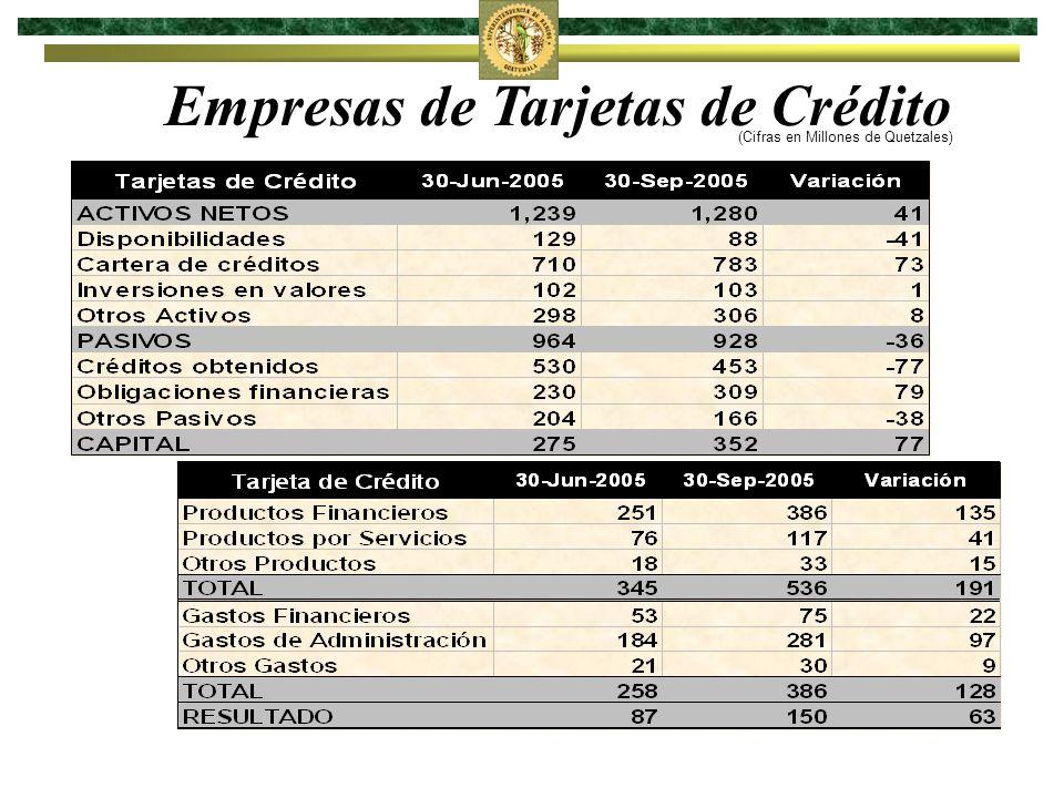 Empresas de Tarjetas de Crédito (Cifras en Millones de Quetzales)
