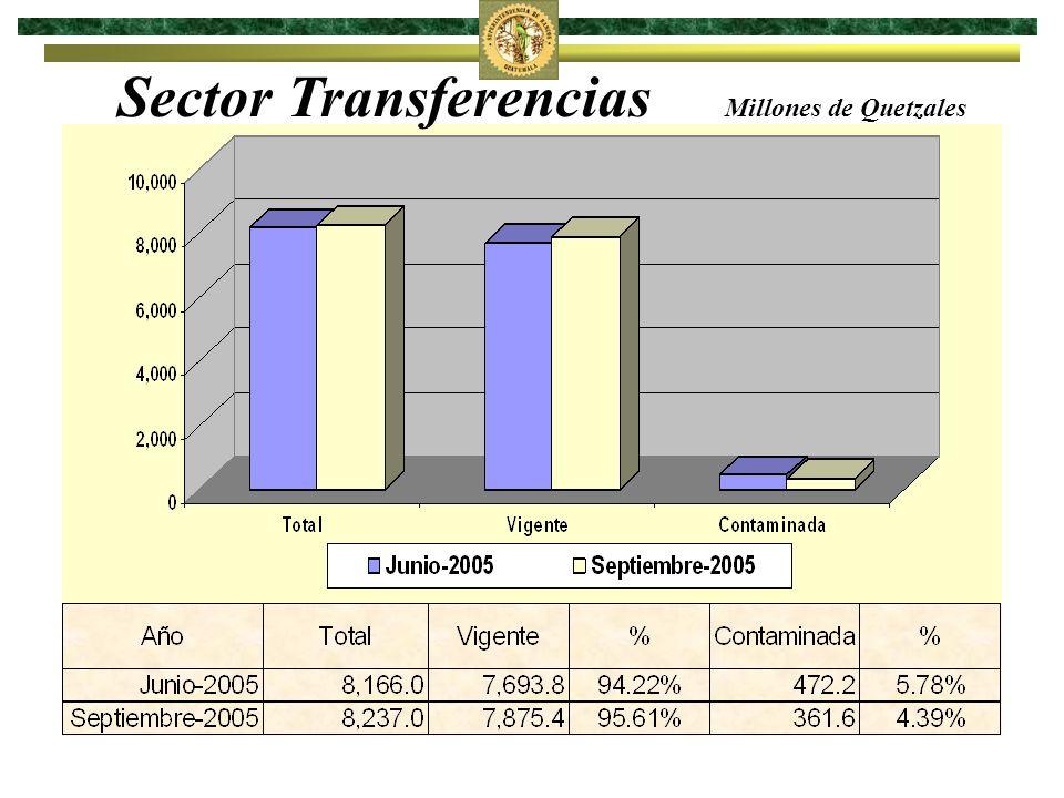Sector Transferencias Millones de Quetzales