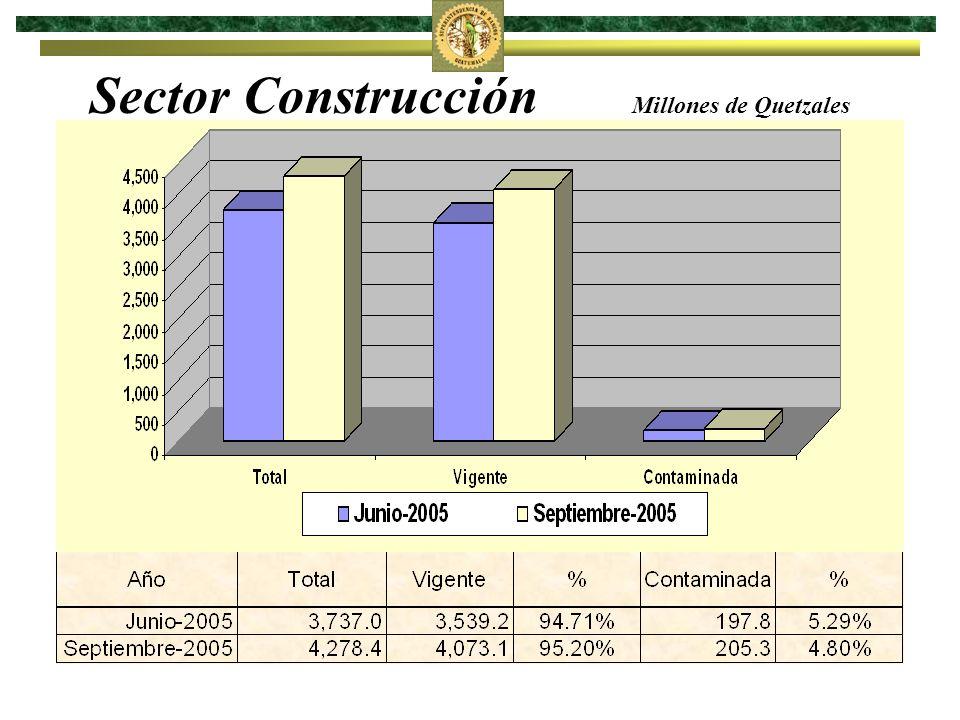 Sector Construcción Millones de Quetzales