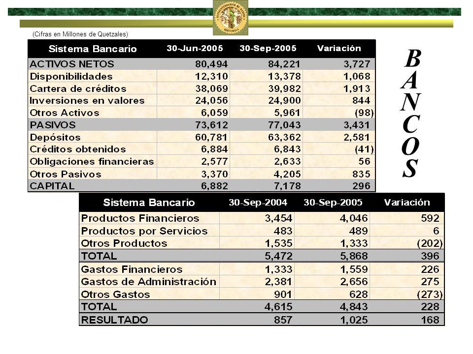 BANCOS BANCOS (Cifras en Millones de Quetzales)
