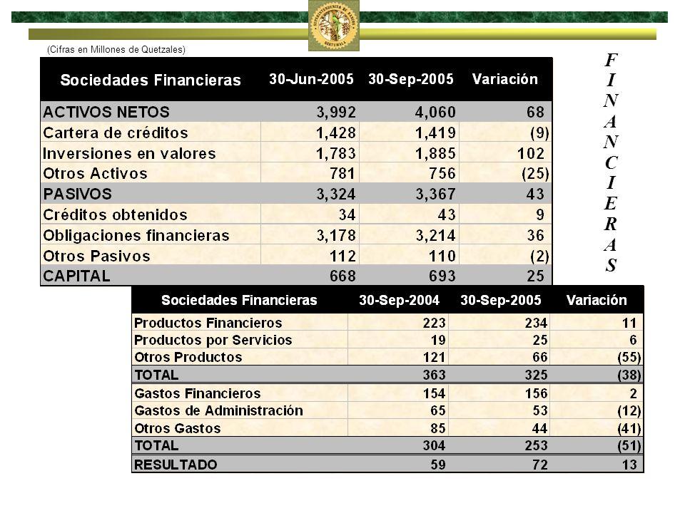 Almacenes Generales de Depósito (Cifras en Millones de Quetzales)