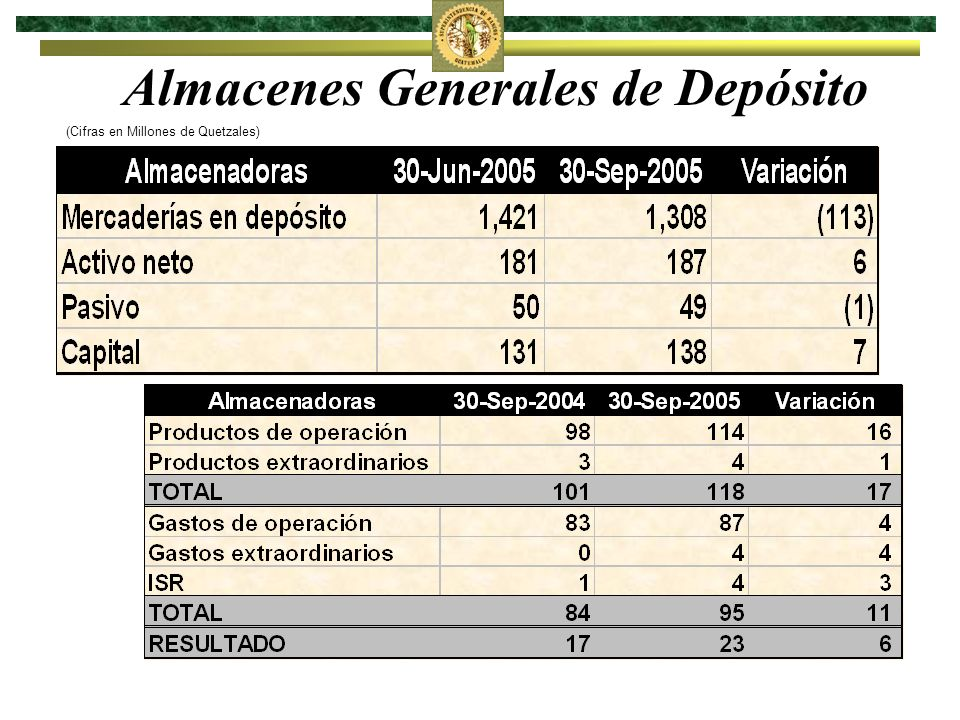 Compañías Aseguradoras (Cifras en Millones de Quetzales)