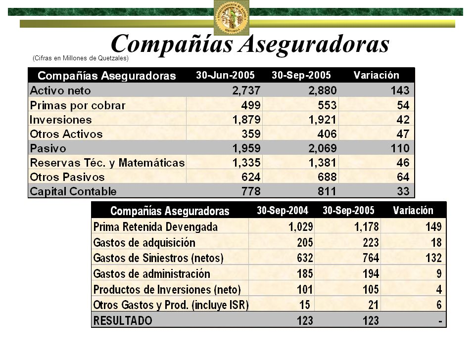 Compañías Afianzadoras (Cifras en Millones de Quetzales)