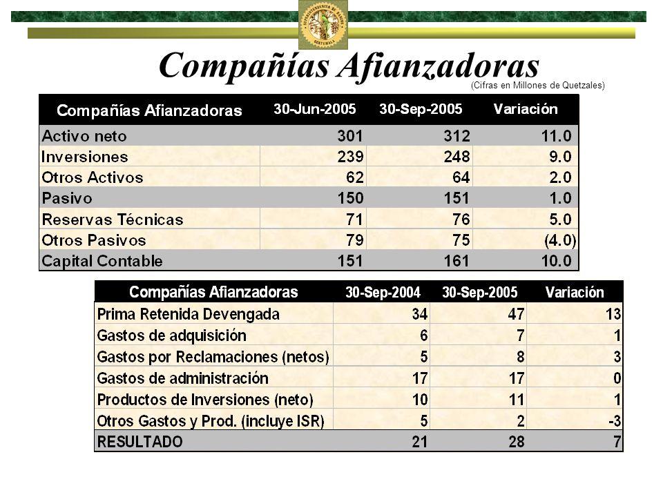 Casas de Cambio (Cifras en Millones de Quetzales)