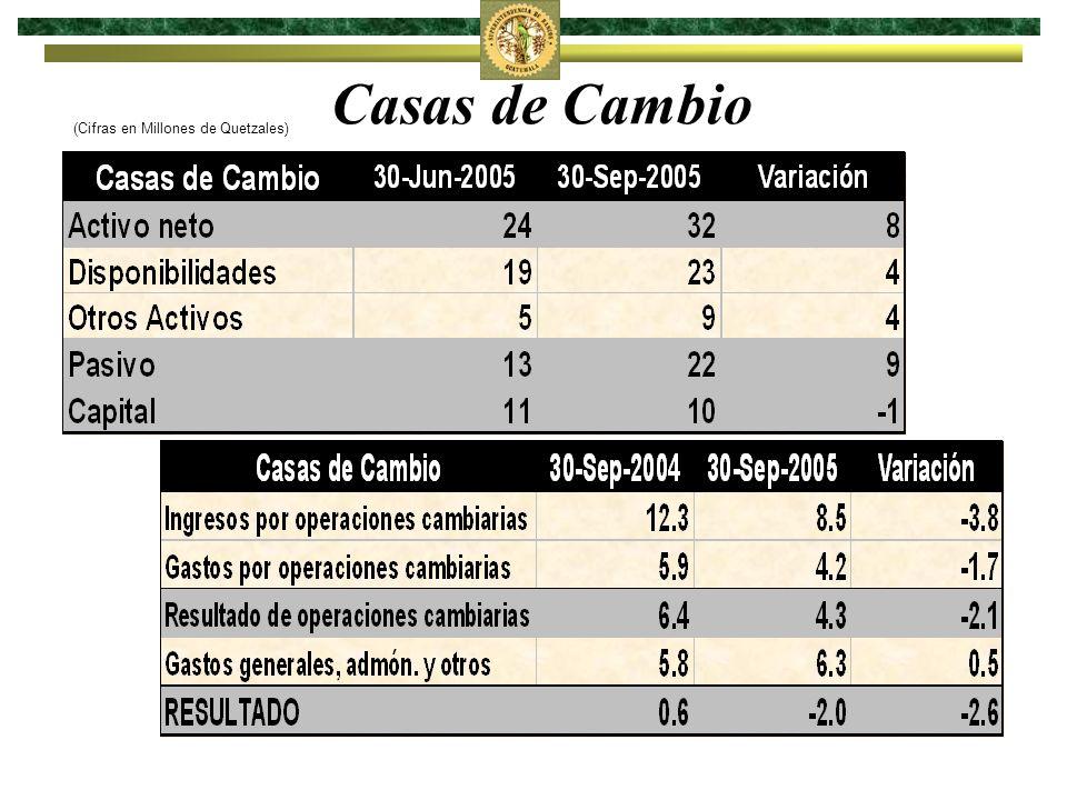 Sector Comercio Millones de Quetzales