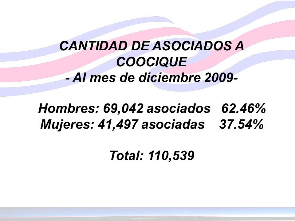 CANTIDAD DE ASOCIADOS A COOCIQUE - Al mes de diciembre 2009- Hombres: 69,042 asociados 62.46% Mujeres: 41,497 asociadas 37.54% Total: 110,539