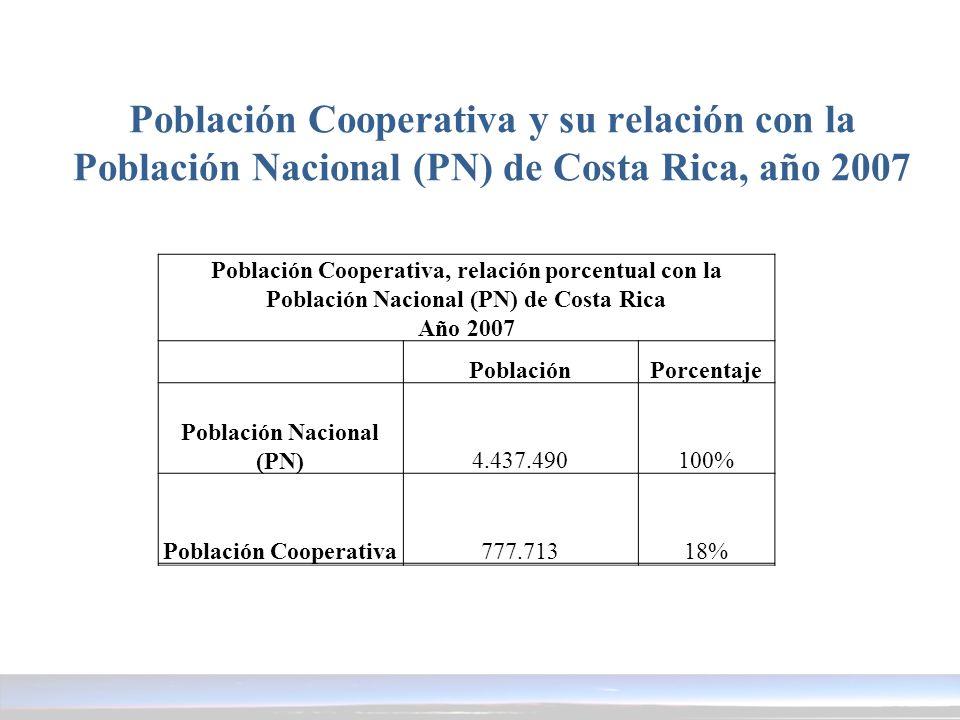 Población Cooperativa y su relación con la Población Nacional (PN) de Costa Rica, año 2007 Población Cooperativa, relación porcentual con la Población