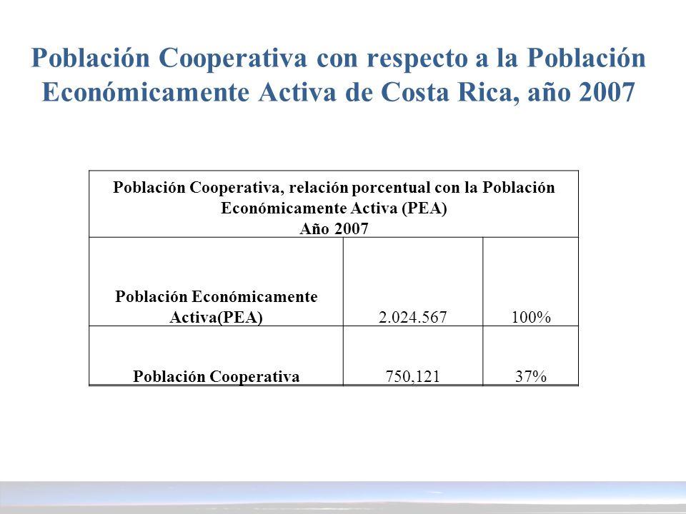 Población Cooperativa, relación porcentual con la Población Económicamente Activa (PEA) Año 2007 Población Económicamente Activa(PEA)2.024.567100% Pob
