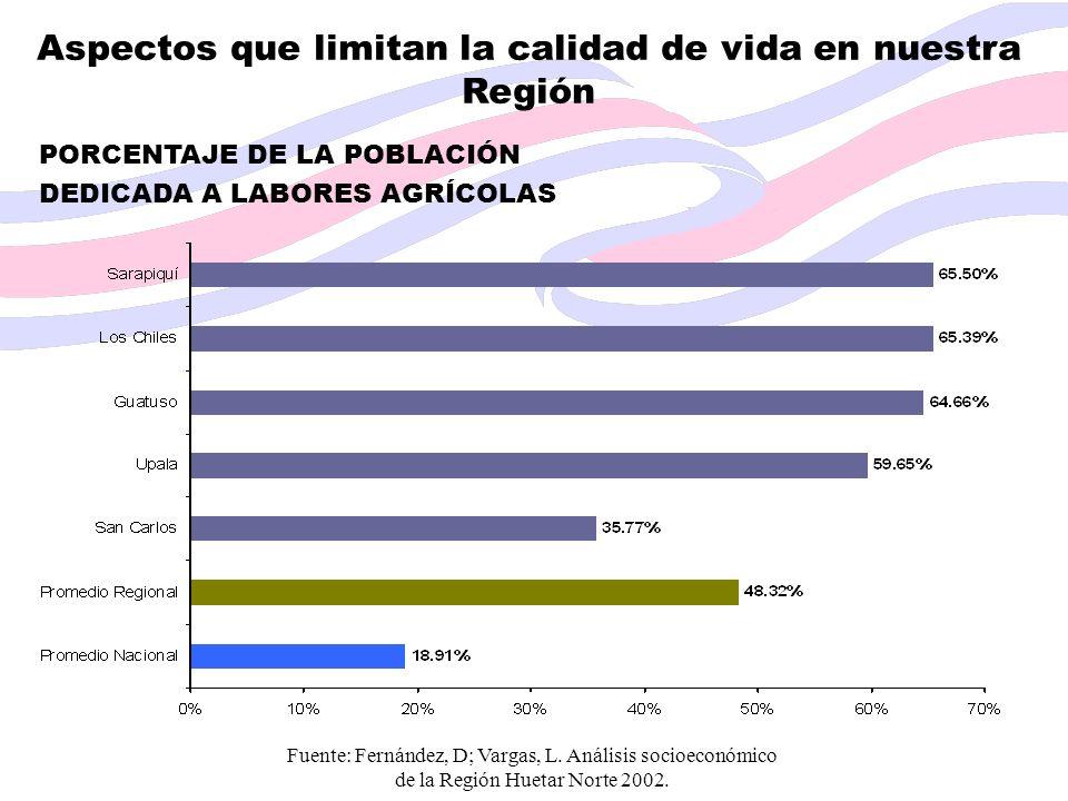 Fuente: Fernández, D; Vargas, L. Análisis socioeconómico de la Región Huetar Norte 2002. Aspectos que limitan la calidad de vida en nuestra Región POR