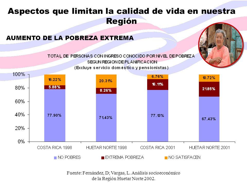 Aspectos que limitan la calidad de vida en nuestra Región AUMENTO DE LA POBREZA EXTREMA Fuente: Fernández, D; Vargas, L. Análisis socioeconómico de la