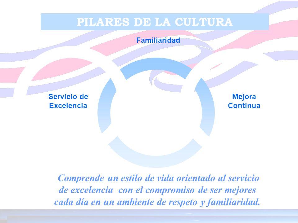 Servicio de Excelencia Mejora Continua Familiaridad PILARES DE LA CULTURA Comprende un estilo de vida orientado al servicio de excelencia con el compr