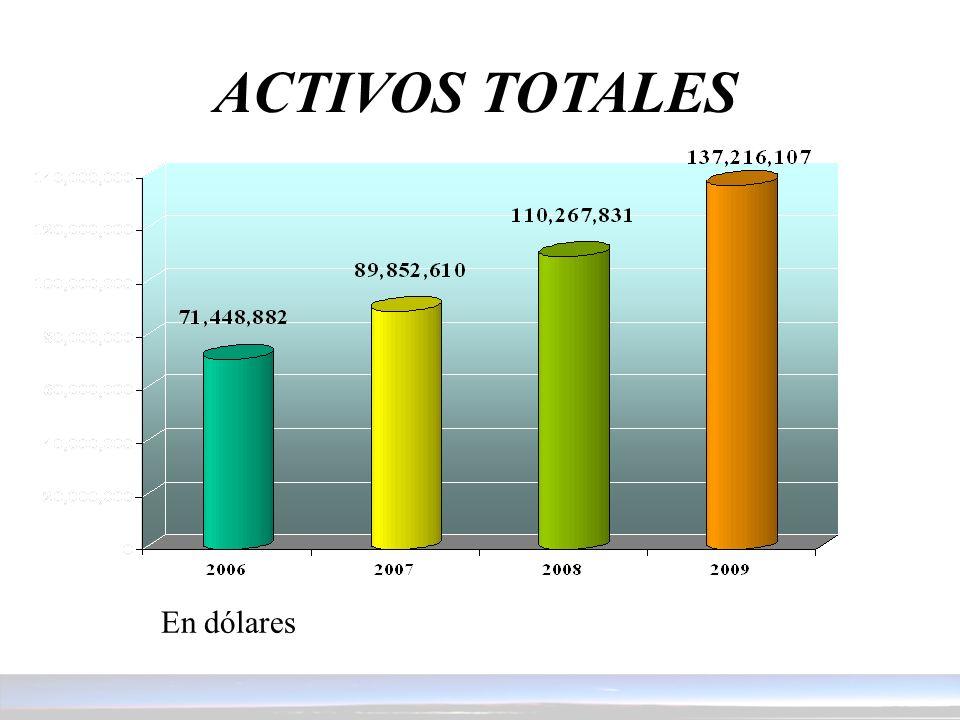 ACTIVOS TOTALES En dólares