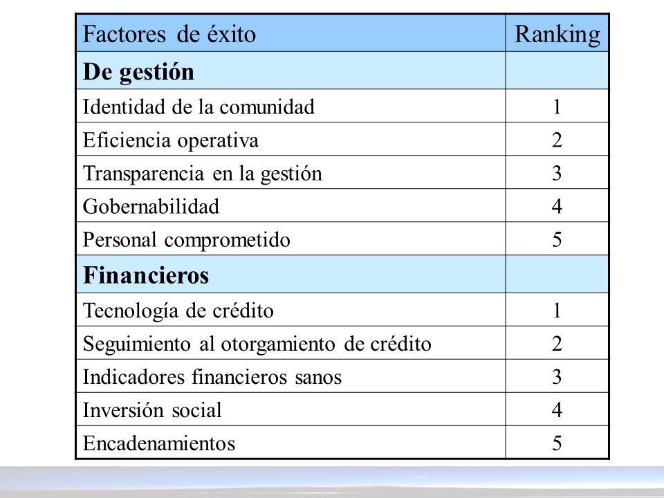 Ranking De gestión Identidad de la comunidad1 Eficiencia operativa2 Transparencia en la gestión3 Gobernabilidad4 Personal comprometido5 Financieros Te