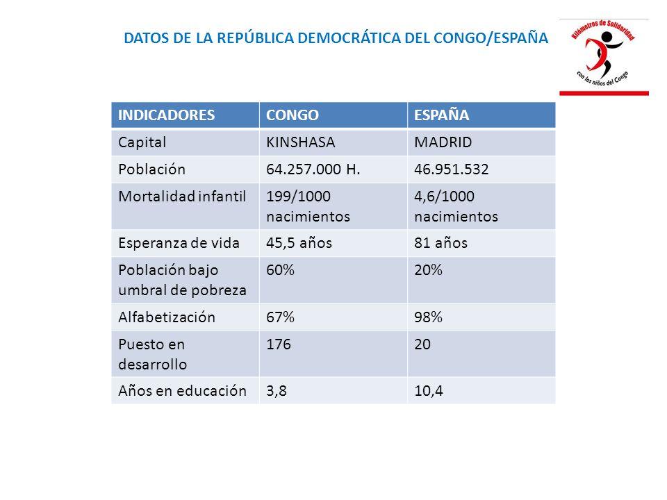 DATOS DE LA REPÚBLICA DEMOCRÁTICA DEL CONGO/ESPAÑA INDICADORESCONGOESPAÑA CapitalKINSHASAMADRID Población64.257.000 H.46.951.532 Mortalidad infantil199/1000 nacimientos 4,6/1000 nacimientos Esperanza de vida45,5 años81 años Población bajo umbral de pobreza 60%20% Alfabetización67%98% Puesto en desarrollo 17620 Años en educación3,810,4