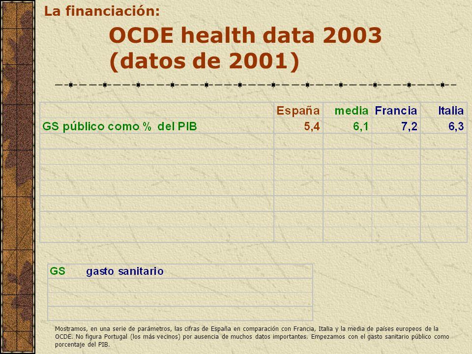 OCDE health data 2003 (datos de 2001) La financiación: Mostramos, en una serie de parámetros, las cifras de España en comparación con Francia, Italia
