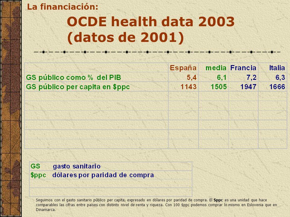 OCDE health data 2003 (datos de 2001) La financiación: Seguimos con el gasto sanitario público per capita, expresado en dólares por paridad de compra.