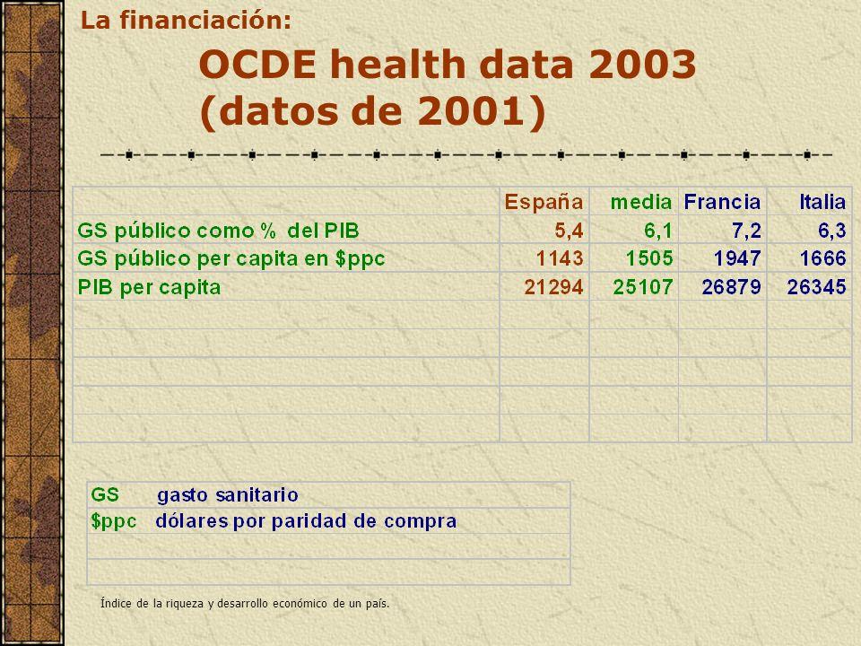 OCDE health data 2003 (datos de 2001) La financiación: Índice de la riqueza y desarrollo económico de un país.