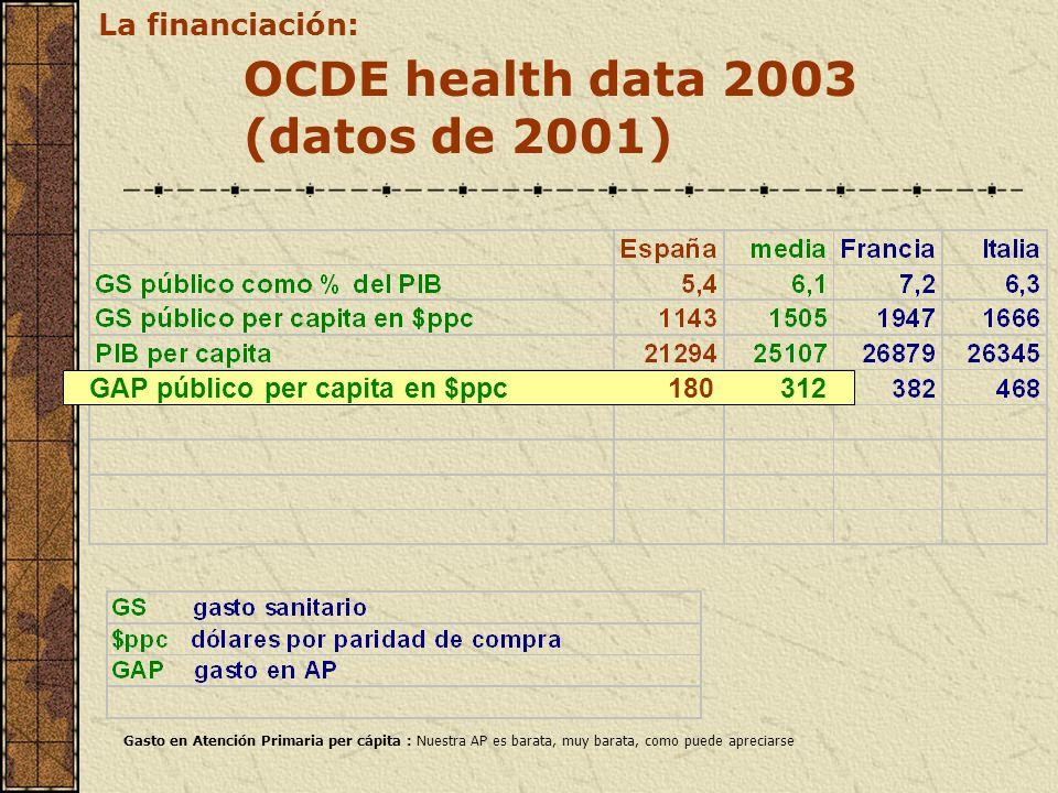 OCDE health data 2003 (datos de 2001) GAP público per capita en $ppc180312 La financiación: Gasto en Atención Primaria per cápita : Nuestra AP es bara