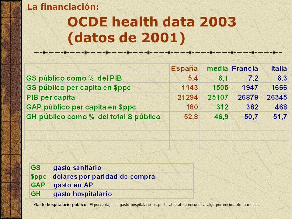 OCDE health data 2003 (datos de 2001) La financiación: Gasto hospitalario público: El porcentaje de gasto hospitalario respecto al total se encuentra